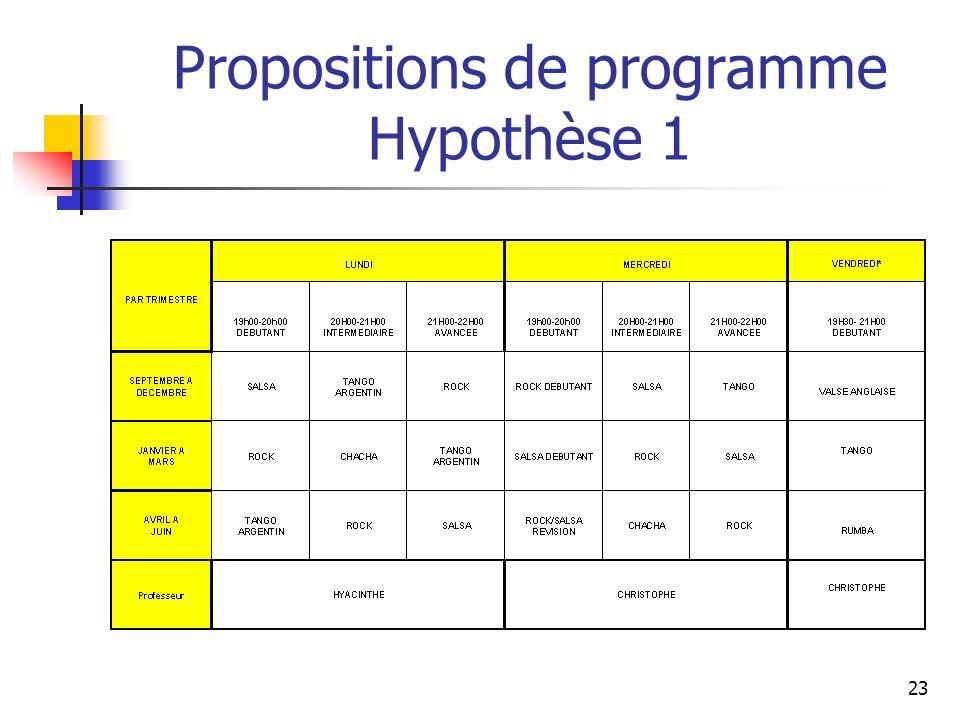 Propositions de programme Hypothèse 1