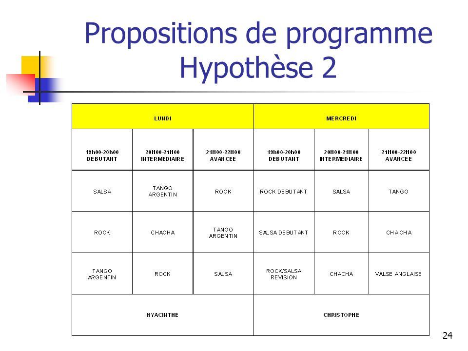 Propositions de programme Hypothèse 2