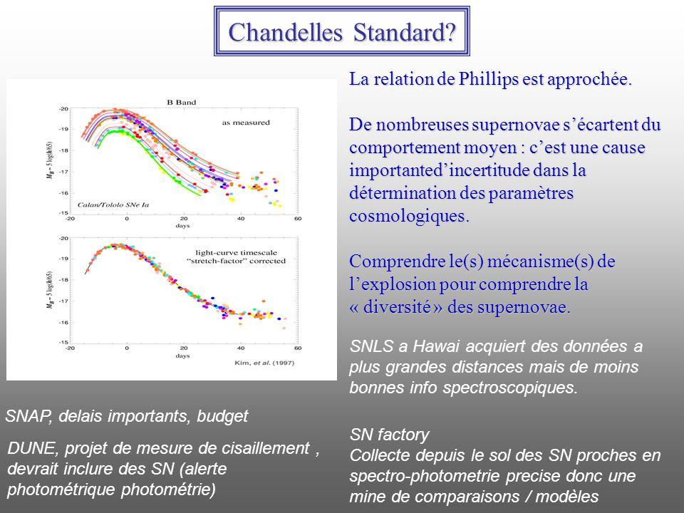 Chandelles Standard La relation de Phillips est approchée.