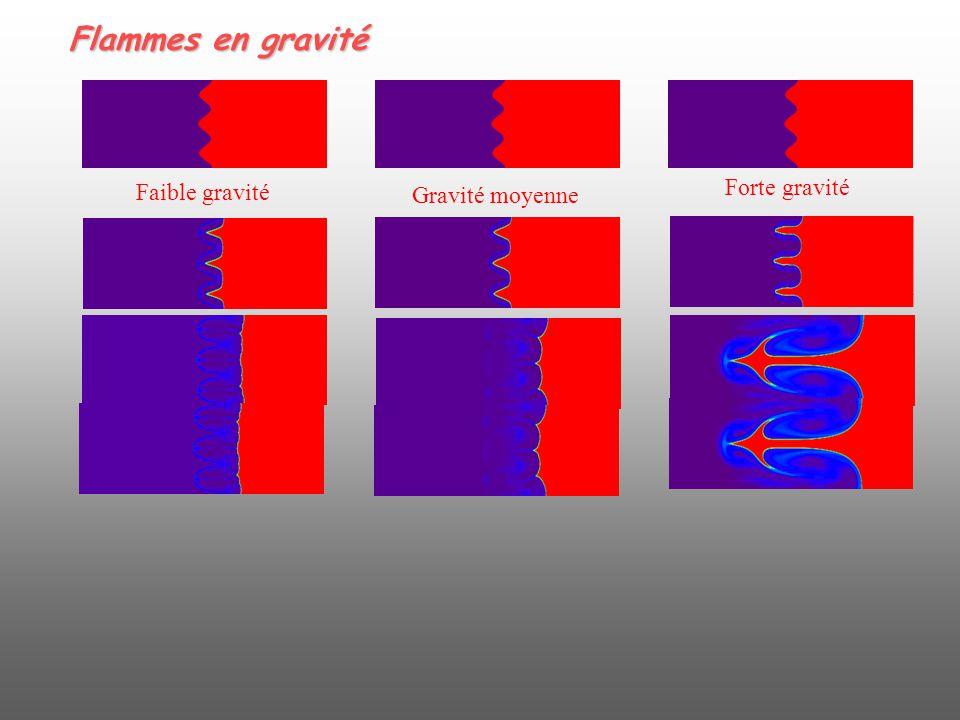 Flammes en gravité Faible gravité Forte gravité Gravité moyenne