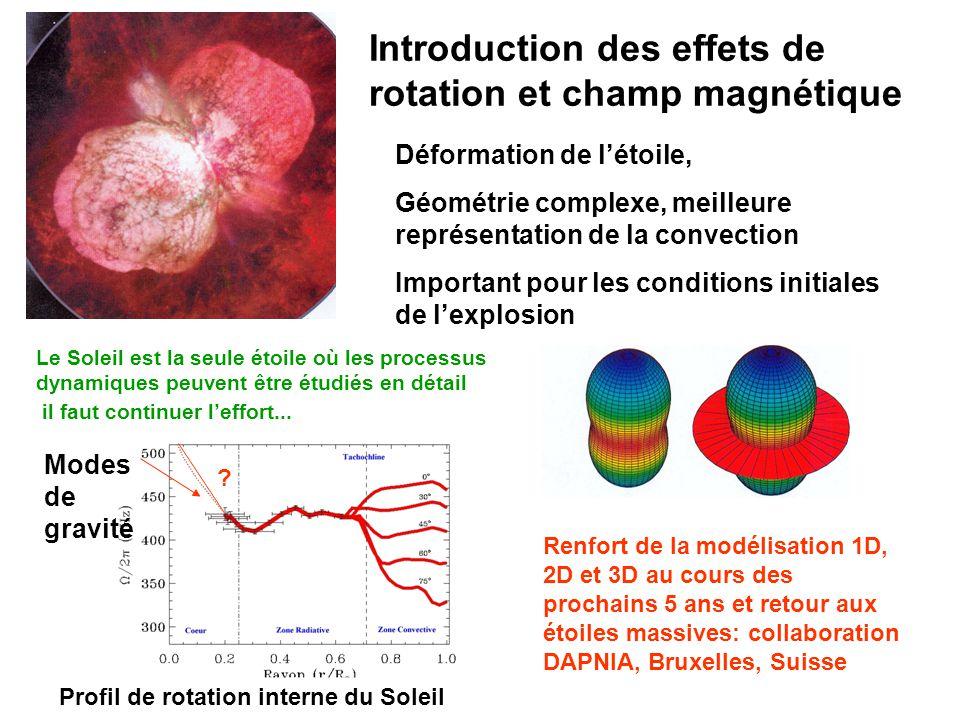 Introduction des effets de rotation et champ magnétique