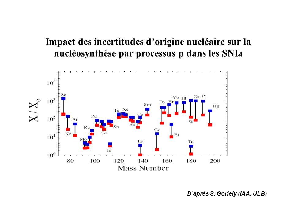 Impact des incertitudes d'origine nucléaire sur la nucléosynthèse par processus p dans les SNIa