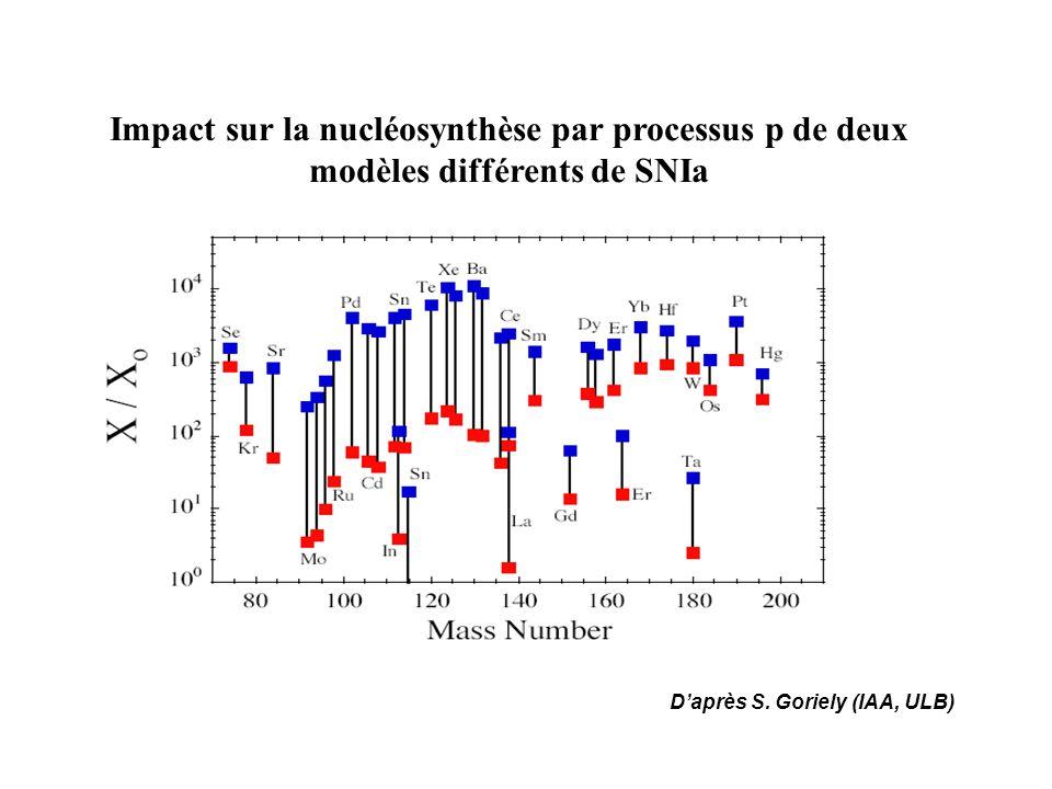 Impact sur la nucléosynthèse par processus p de deux modèles différents de SNIa