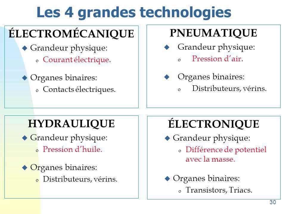Les 4 grandes technologies