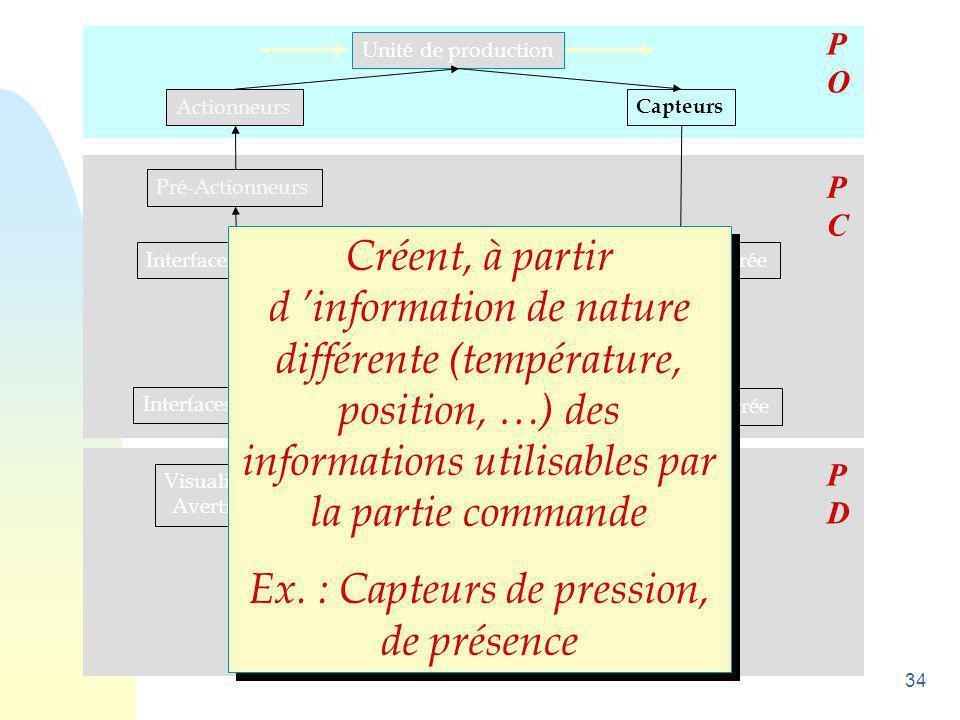 Ex. : Capteurs de pression, de présence