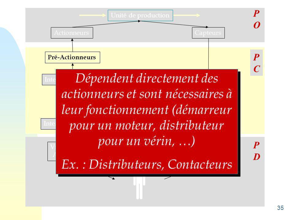Ex. : Distributeurs, Contacteurs