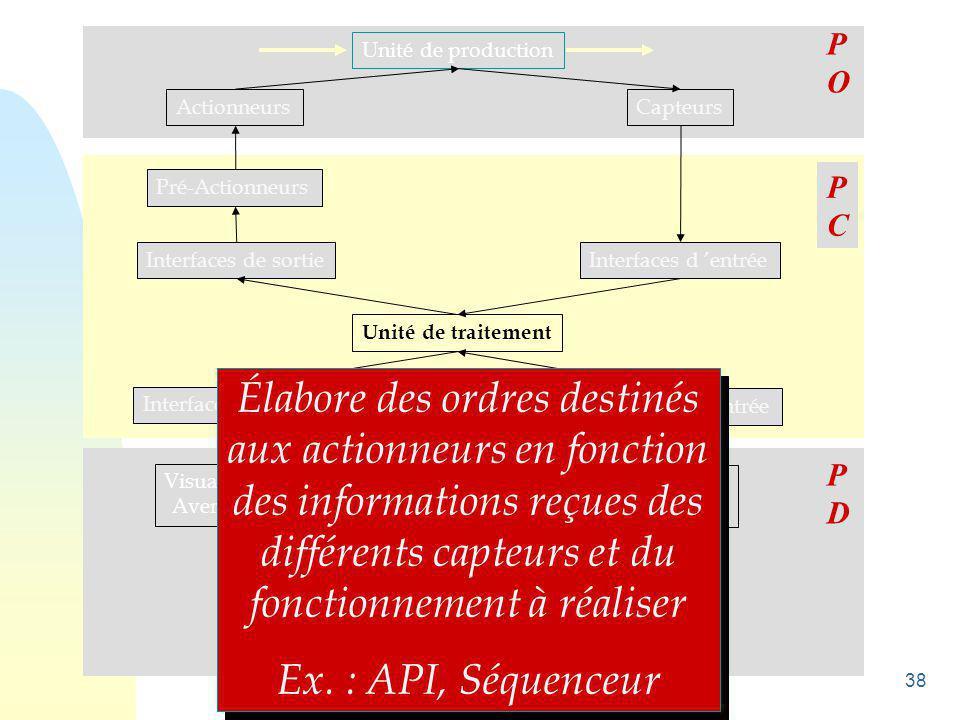 P O. Unité de production. Actionneurs. Capteurs. P. C. Pré-Actionneurs. Interfaces de sortie.