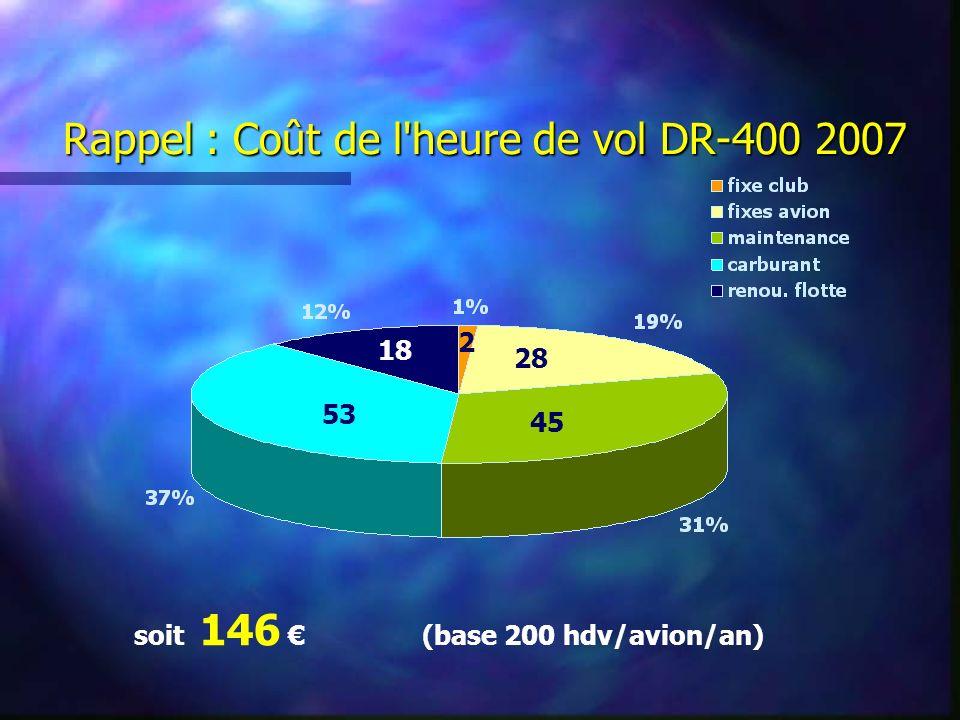 Rappel : Coût de l heure de vol DR-400 2007