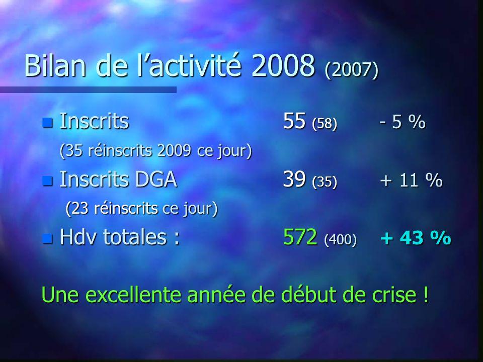 Bilan de l'activité 2008 (2007) Inscrits 55 (58) - 5 %