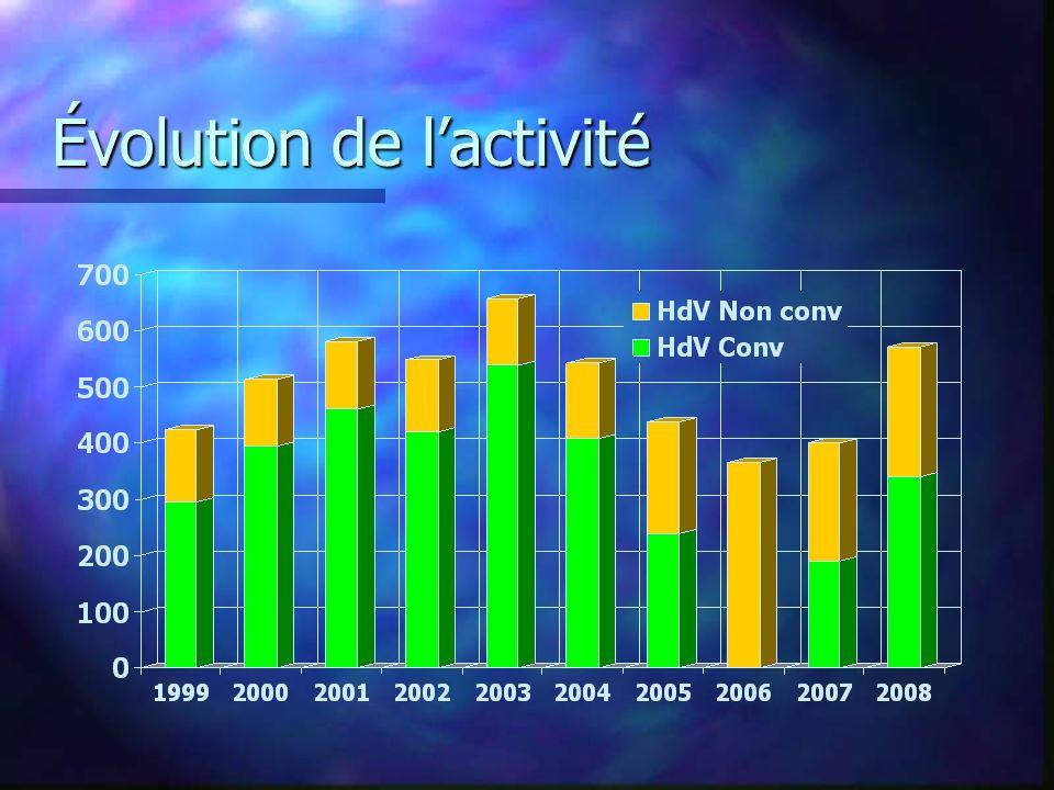 Évolution de l'activité
