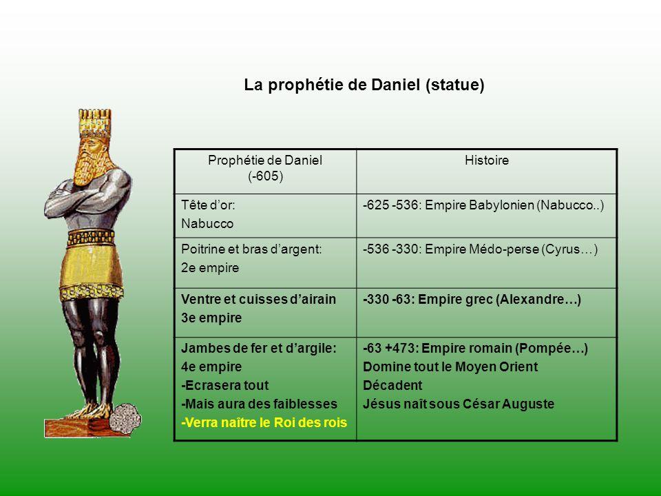 Prophétie de Daniel (-605)