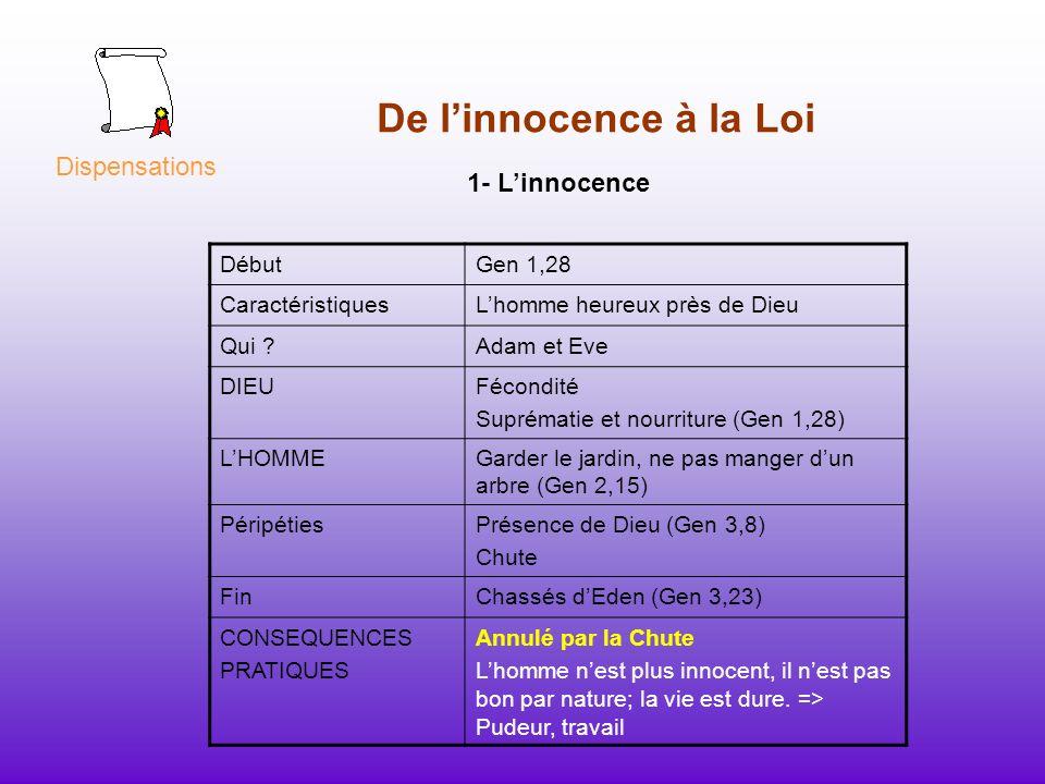 De l'innocence à la Loi Dispensations 1- L'innocence Début Gen 1,28