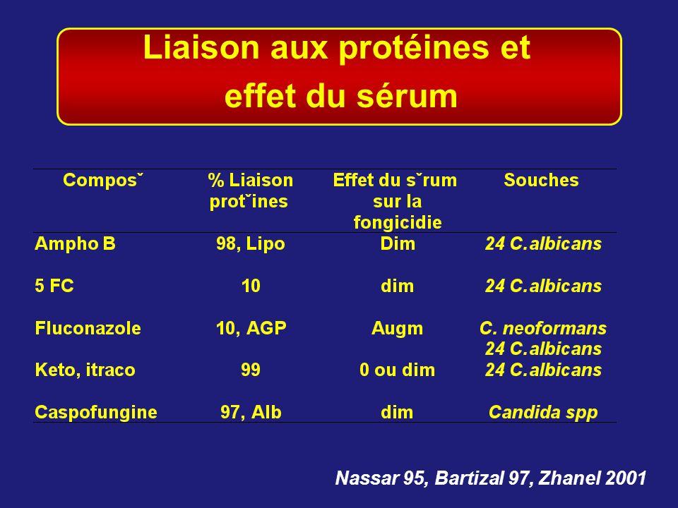 Liaison aux protéines et