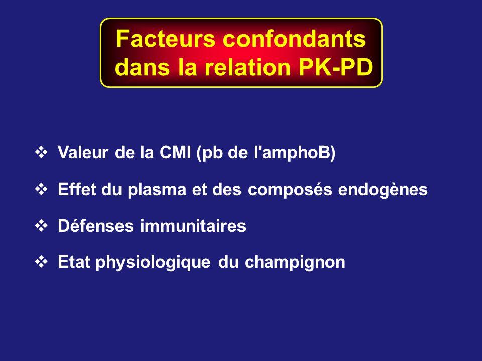 Facteurs confondants dans la relation PK-PD
