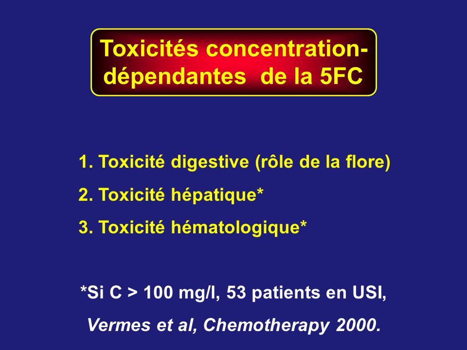Toxicités concentration- dépendantes de la 5FC