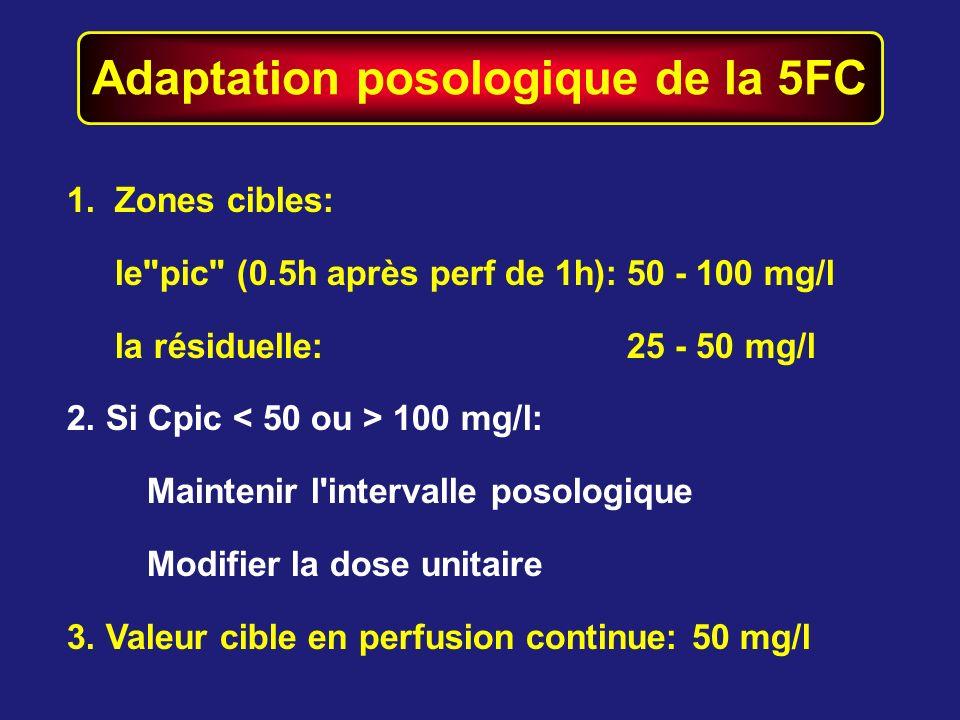 Adaptation posologique de la 5FC