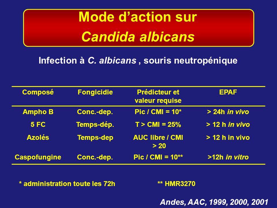 Mode d'action sur Candida albicans