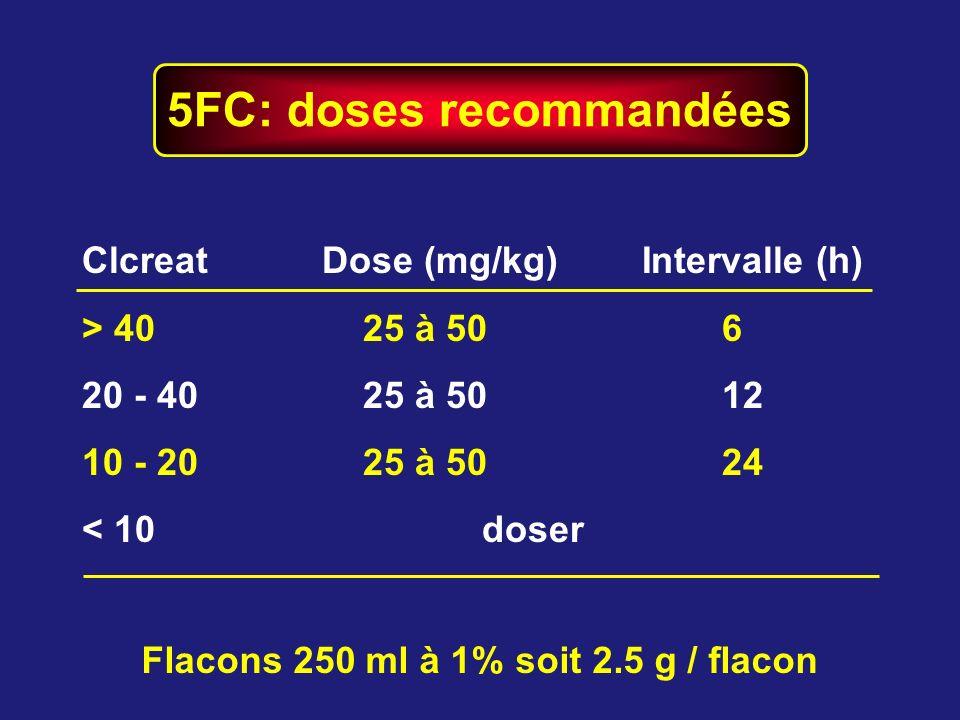 5FC: doses recommandées Flacons 250 ml à 1% soit 2.5 g / flacon