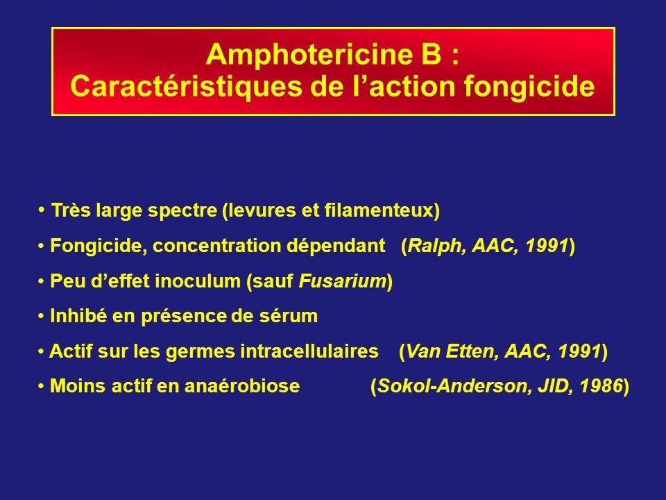 Caractéristiques de l'action fongicide