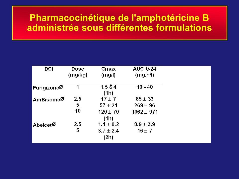Pharmacocinétique de l amphotéricine B administrée sous différentes formulations