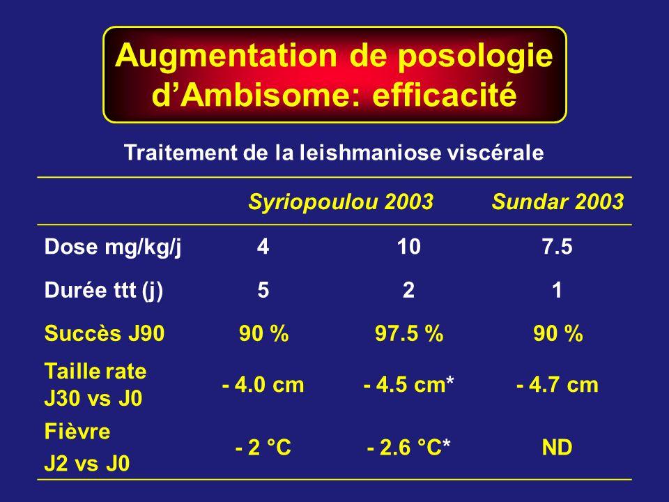 Augmentation de posologie d'Ambisome: efficacité