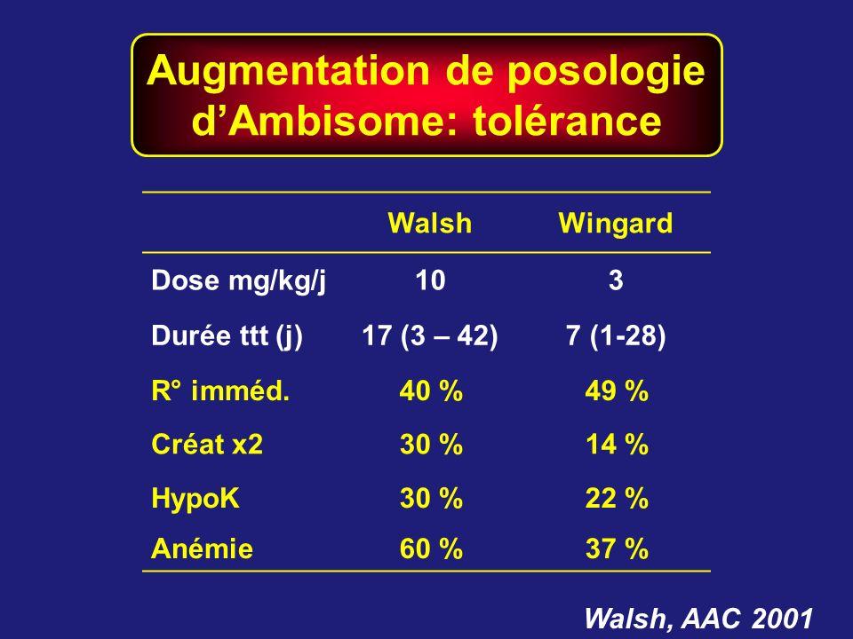 Augmentation de posologie d'Ambisome: tolérance