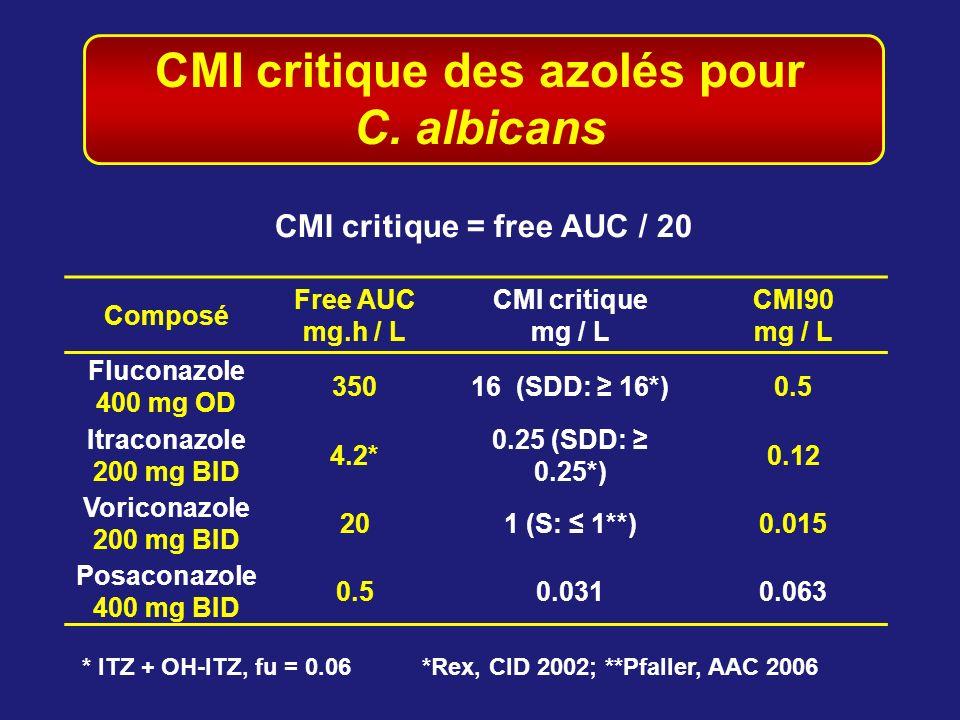 CMI critique des azolés pour C. albicans CMI critique = free AUC / 20
