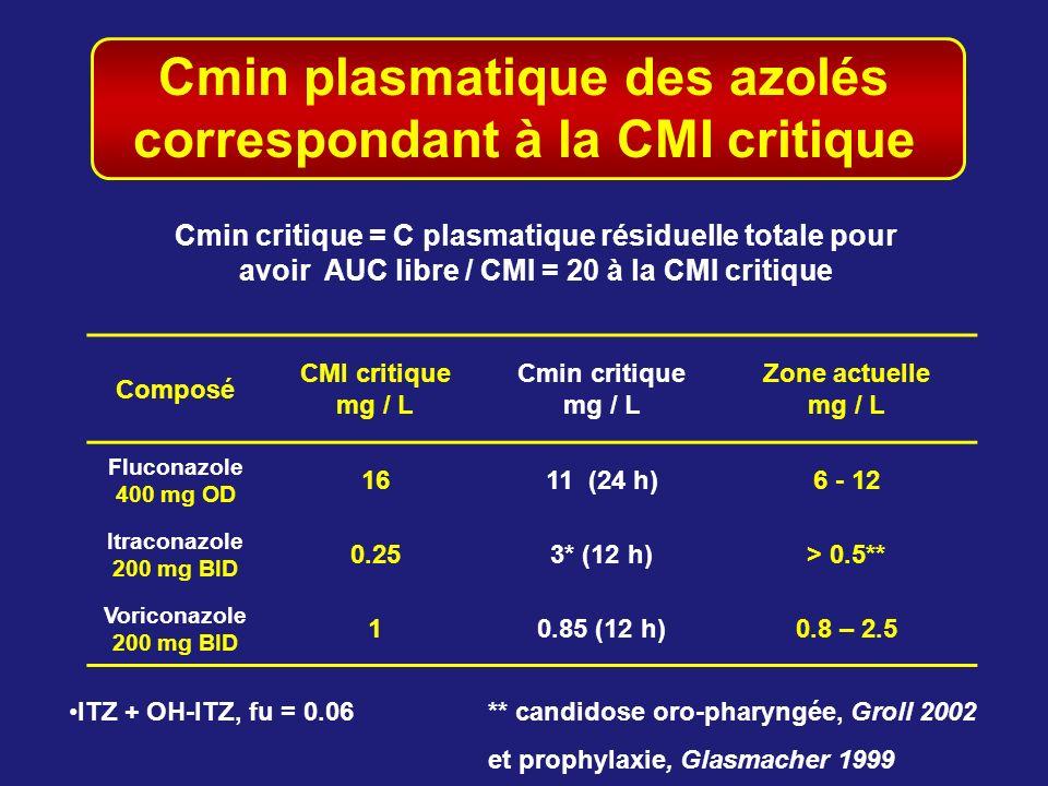 Cmin plasmatique des azolés correspondant à la CMI critique