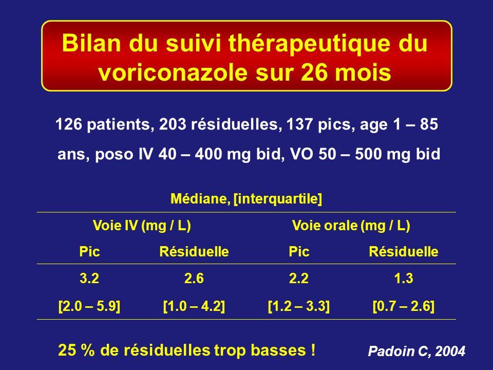 Bilan du suivi thérapeutique du voriconazole sur 26 mois
