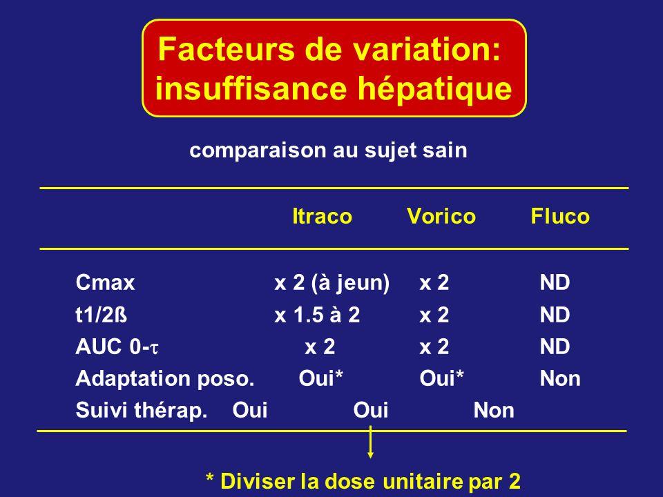 Facteurs de variation: insuffisance hépatique