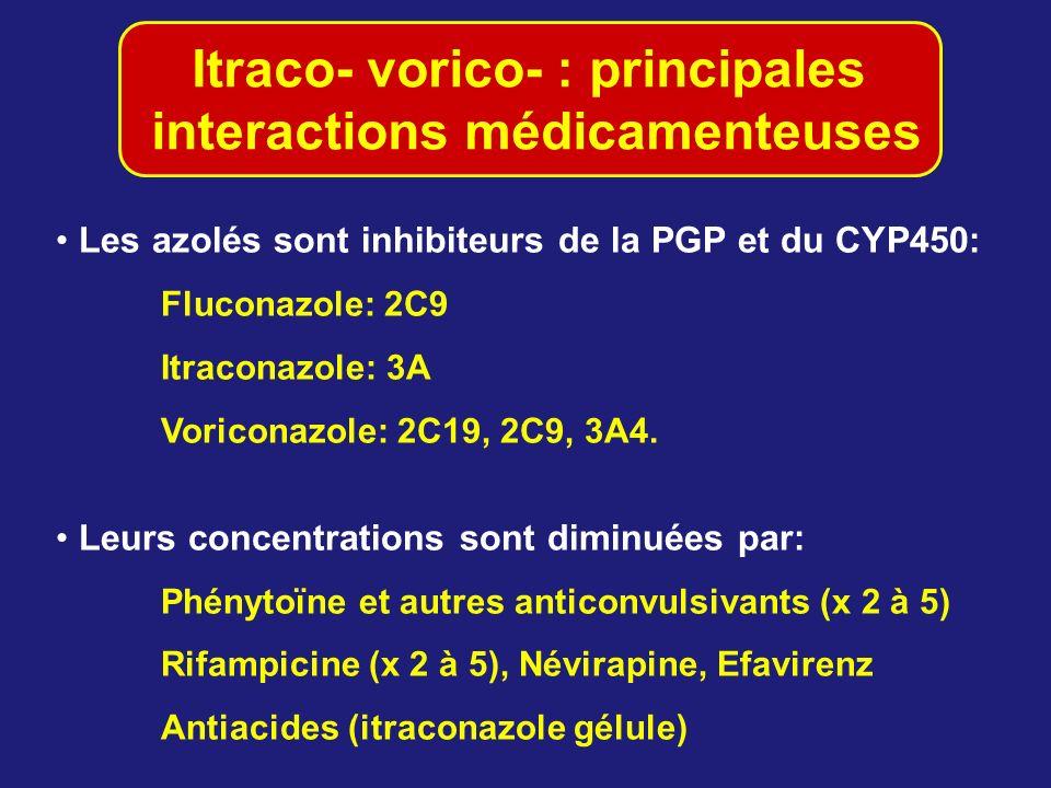 Itraco- vorico- : principales interactions médicamenteuses