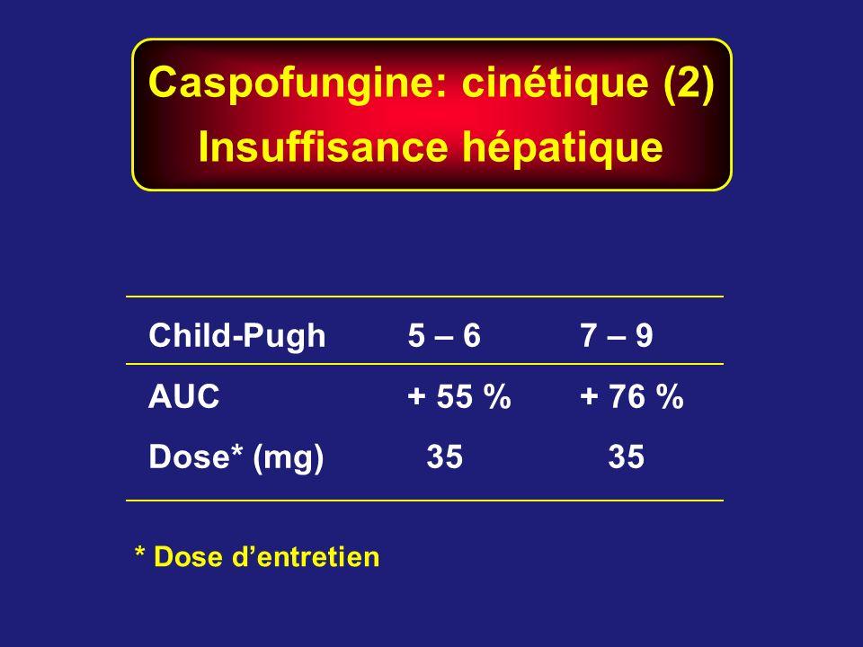 Caspofungine: cinétique (2) Insuffisance hépatique