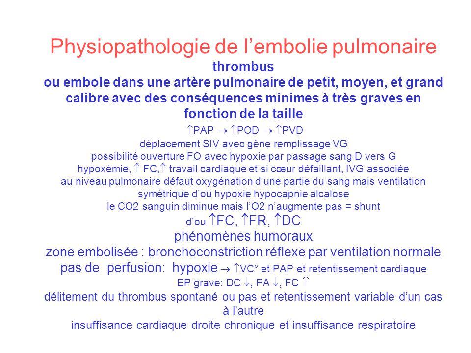 Physiopathologie de l'embolie pulmonaire thrombus ou embole dans une artère pulmonaire de petit, moyen, et grand calibre avec des conséquences minimes à très graves en fonction de la taille PAP  POD  PVD déplacement SIV avec gêne remplissage VG possibilité ouverture FO avec hypoxie par passage sang D vers G hypoxémie,  FC, travail cardiaque et si cœur défaillant, IVG associée au niveau pulmonaire défaut oxygénation d'une partie du sang mais ventilation symétrique d'ou hypoxie hypocapnie alcalose le CO2 sanguin diminue mais l'O2 n'augmente pas = shunt d'ou FC, FR, DC phénomènes humoraux zone embolisée : bronchoconstriction réflexe par ventilation normale pas de perfusion: hypoxie  VC° et PAP et retentissement cardiaque EP grave: DC , PA , FC  délitement du thrombus spontané ou pas et retentissement variable d'un cas à l'autre insuffisance cardiaque droite chronique et insuffisance respiratoire