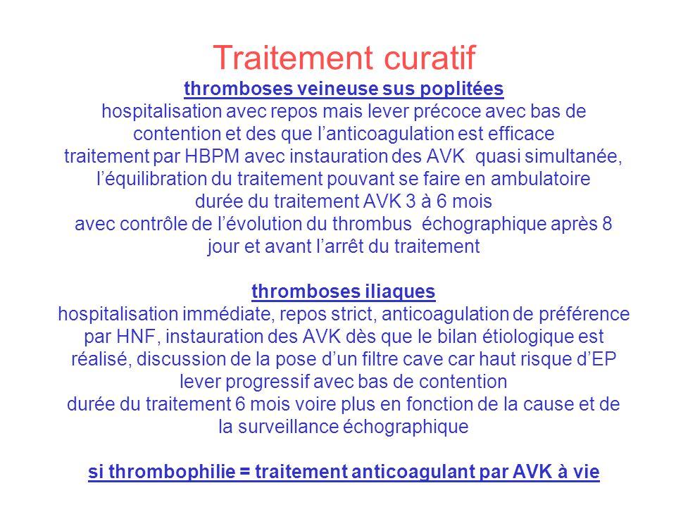 Traitement curatif thromboses veineuse sus poplitées hospitalisation avec repos mais lever précoce avec bas de contention et des que l'anticoagulation est efficace traitement par HBPM avec instauration des AVK quasi simultanée, l'équilibration du traitement pouvant se faire en ambulatoire durée du traitement AVK 3 à 6 mois avec contrôle de l'évolution du thrombus échographique après 8 jour et avant l'arrêt du traitement thromboses iliaques hospitalisation immédiate, repos strict, anticoagulation de préférence par HNF, instauration des AVK dès que le bilan étiologique est réalisé, discussion de la pose d'un filtre cave car haut risque d'EP lever progressif avec bas de contention durée du traitement 6 mois voire plus en fonction de la cause et de la surveillance échographique si thrombophilie = traitement anticoagulant par AVK à vie