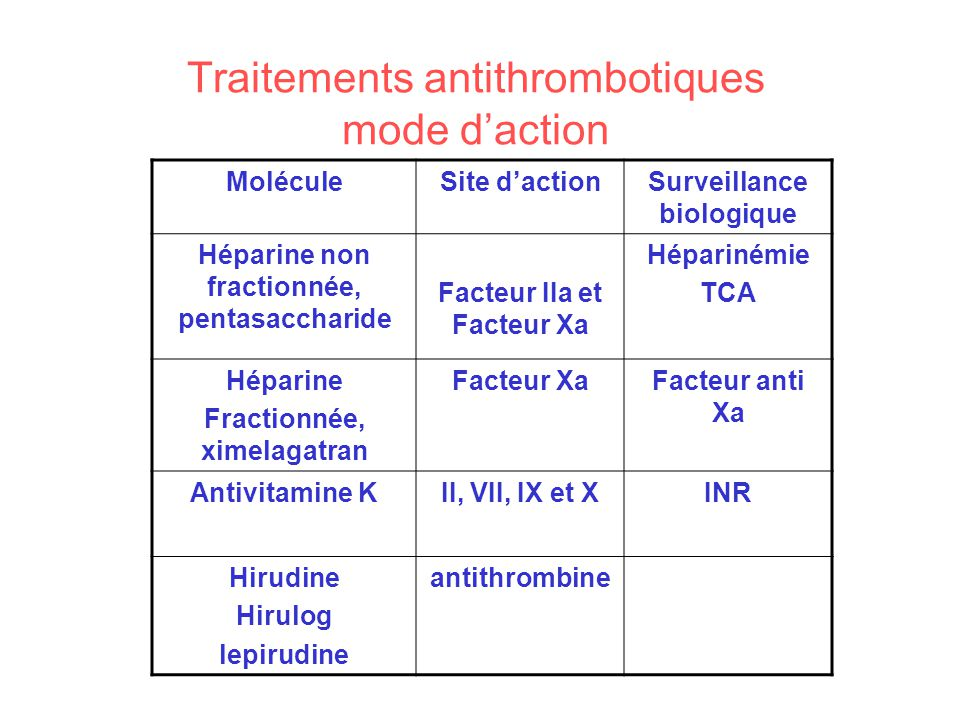 Traitements antithrombotiques mode d'action