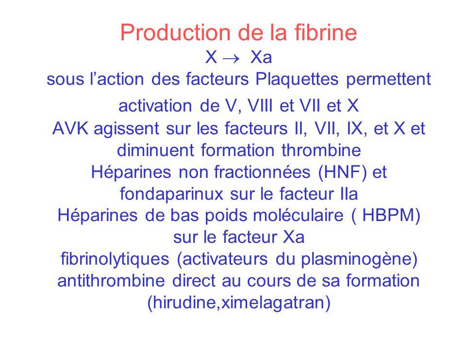 Production de la fibrine X  Xa sous l'action des facteurs Plaquettes permettent activation de V, VIII et VII et X AVK agissent sur les facteurs II, VII, IX, et X et diminuent formation thrombine Héparines non fractionnées (HNF) et fondaparinux sur le facteur IIa Héparines de bas poids moléculaire ( HBPM) sur le facteur Xa fibrinolytiques (activateurs du plasminogène) antithrombine direct au cours de sa formation (hirudine,ximelagatran)