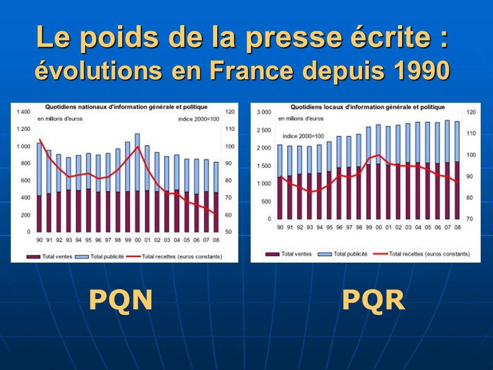 Le poids de la presse écrite : évolutions en France depuis 1990