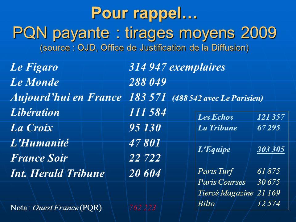 Pour rappel… PQN payante : tirages moyens 2009 (source : OJD, Office de Justification de la Diffusion)