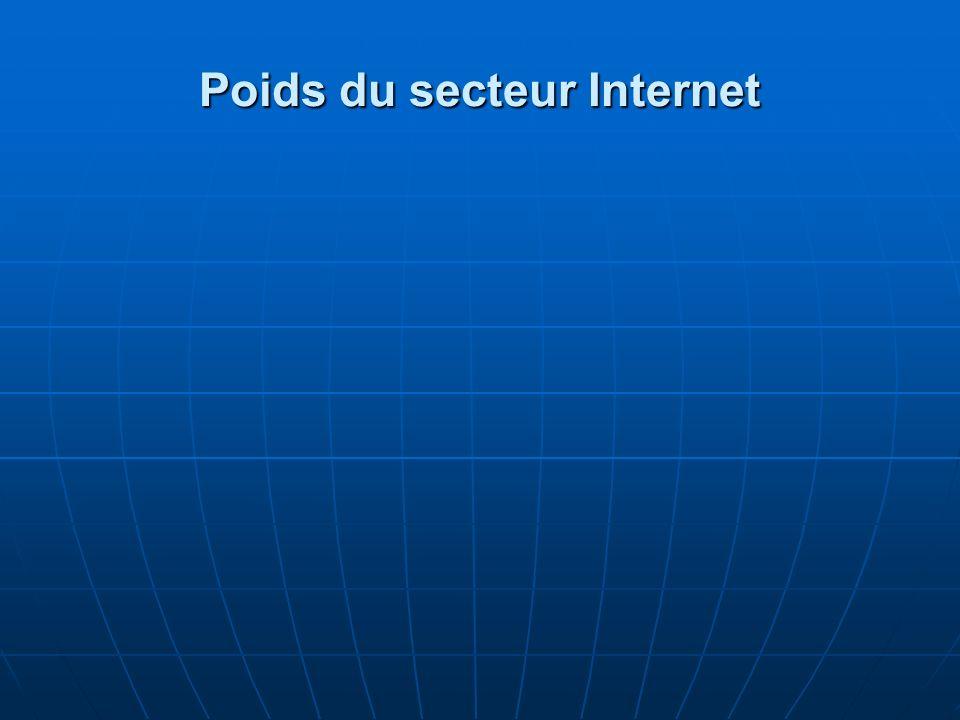 Poids du secteur Internet