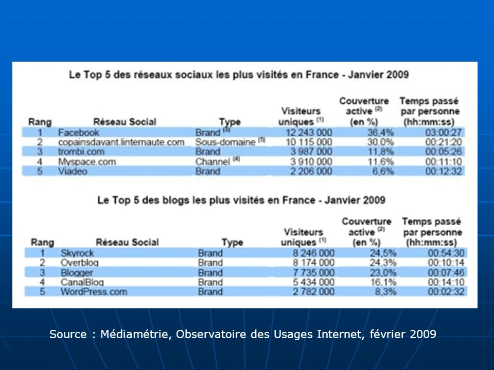 Source : Médiamétrie, Observatoire des Usages Internet, février 2009