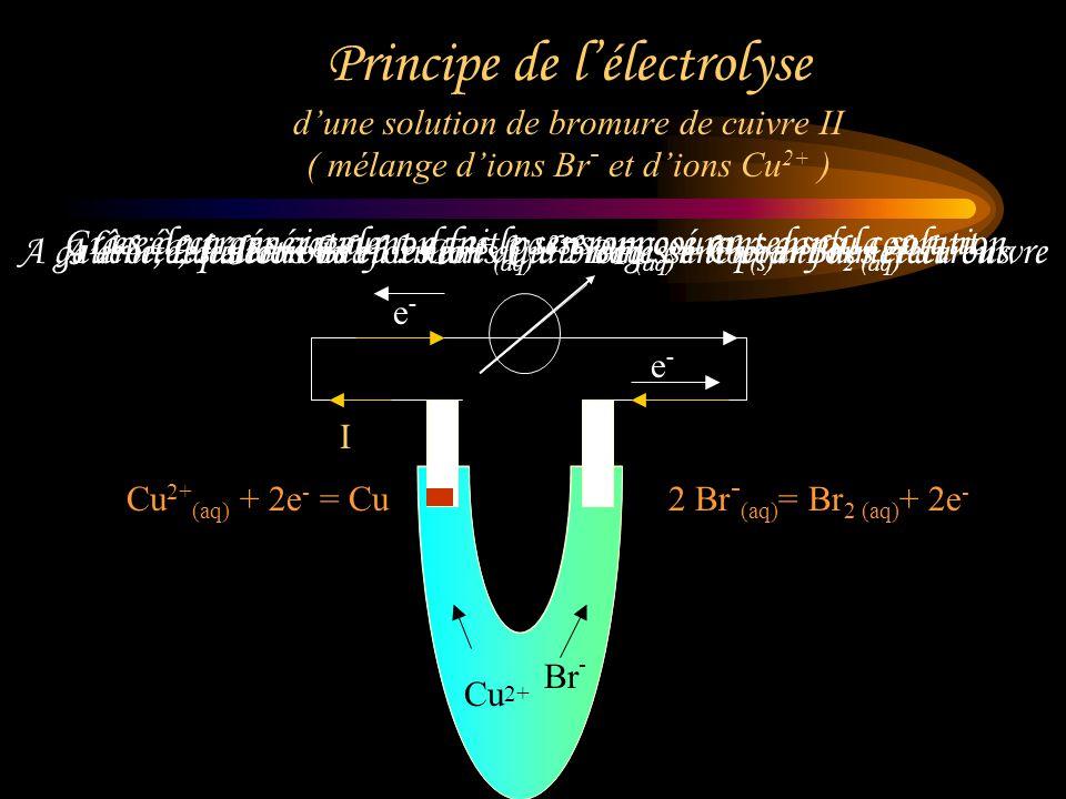 Principe de l'électrolyse d'une solution de bromure de cuivre II ( mélange d'ions Br- et d'ions Cu2+ )