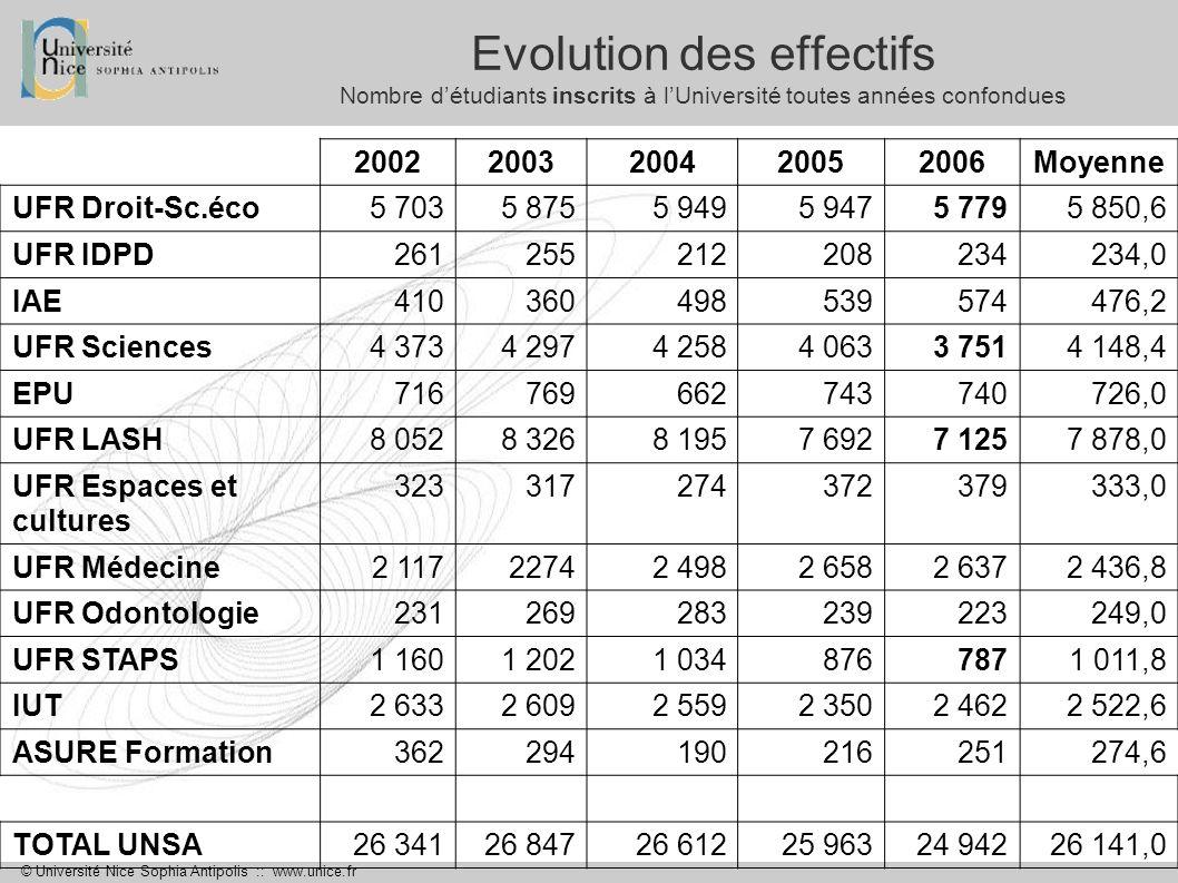 Evolution des effectifs Nombre d'étudiants inscrits à l'Université toutes années confondues