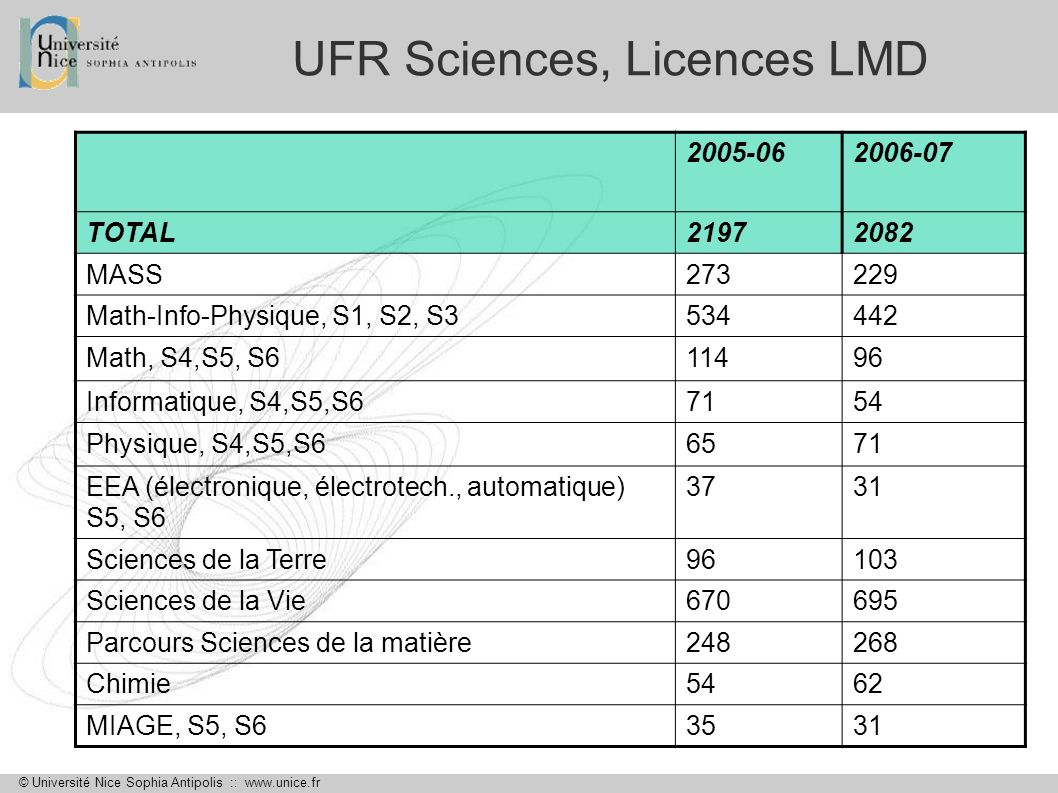 UFR Sciences, Licences LMD