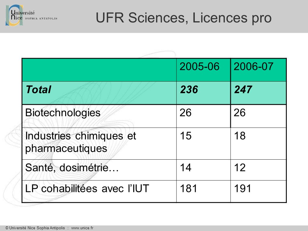 UFR Sciences, Licences pro