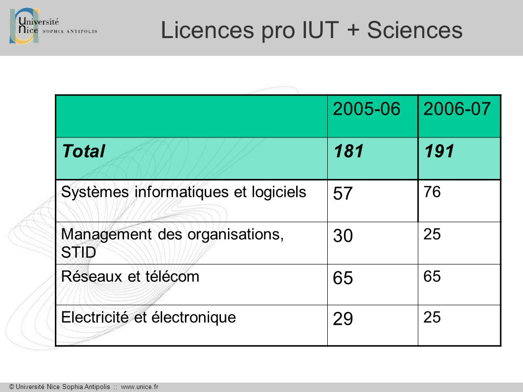 Licences pro IUT + Sciences