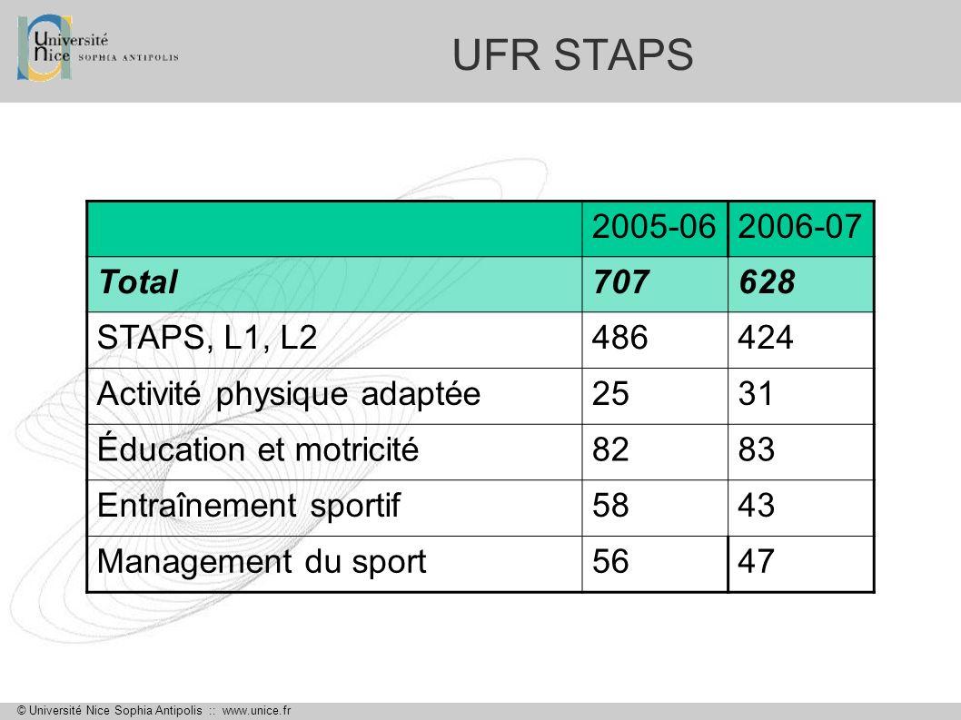 UFR STAPS 2005-06 2006-07 Total 707 628 STAPS, L1, L2 486 424