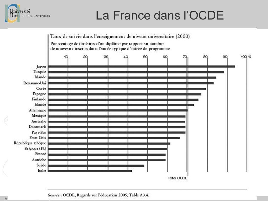 La France dans l'OCDE