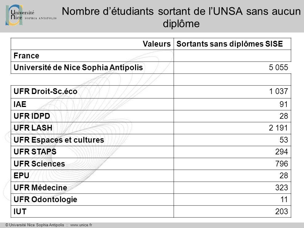 Nombre d'étudiants sortant de l'UNSA sans aucun diplôme