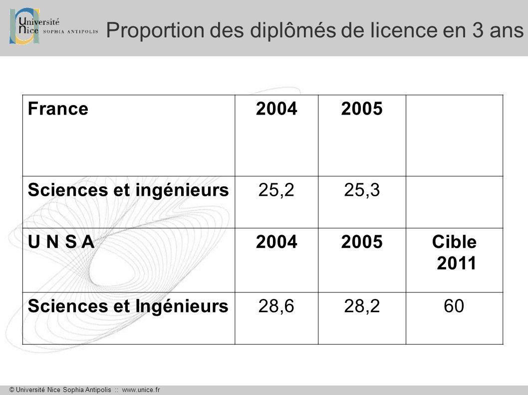 Proportion des diplômés de licence en 3 ans