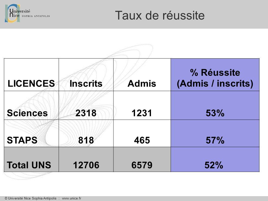 % Réussite (Admis / inscrits)